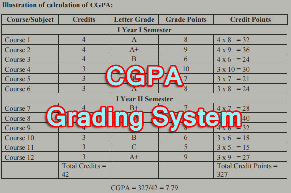 Advantages of CGPA Grading System
